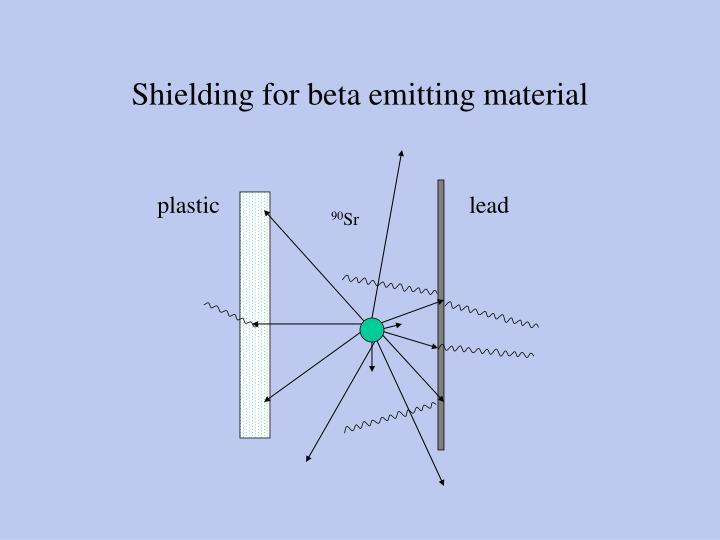 Shielding for beta emitting material