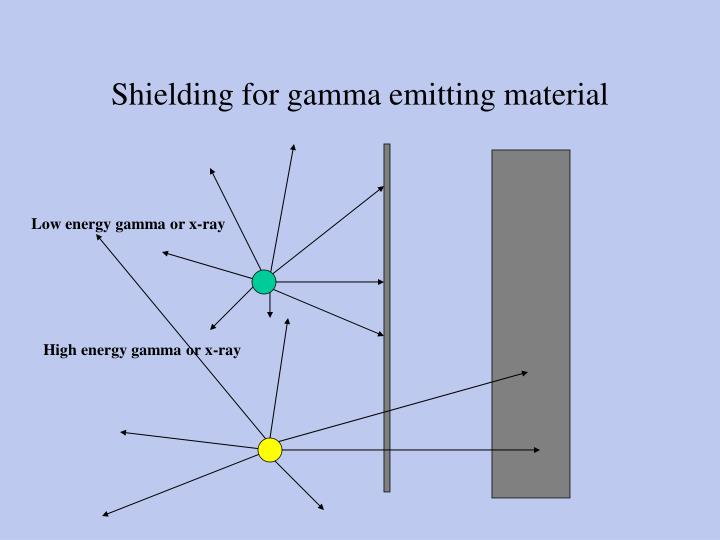 Shielding for gamma emitting material