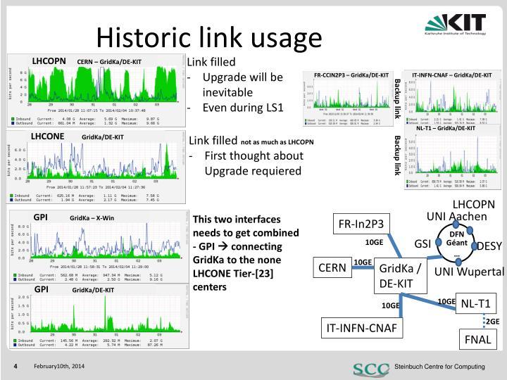 Historic link usage