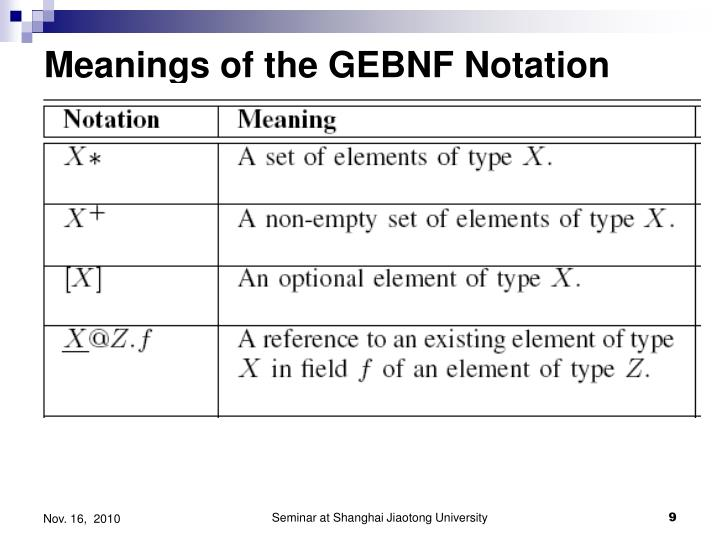 Meanings of the GEBNF Notation