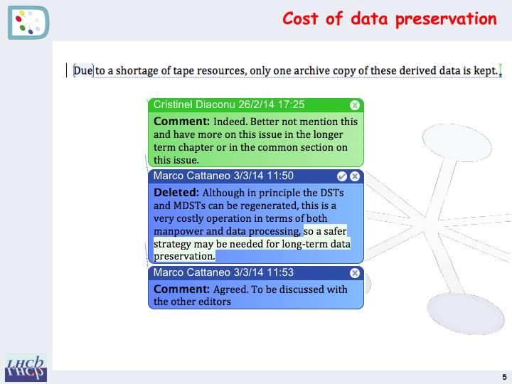 Cost of data preservation