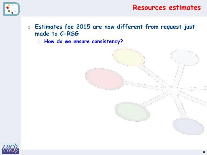 Resources estimates