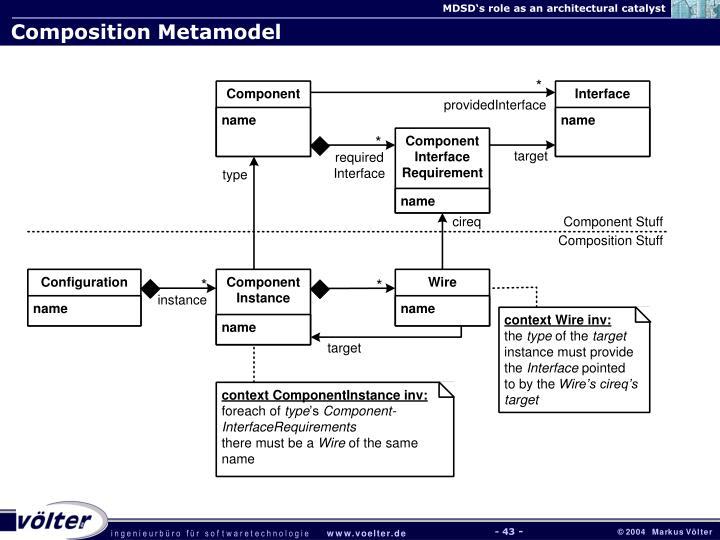 Composition Metamodel