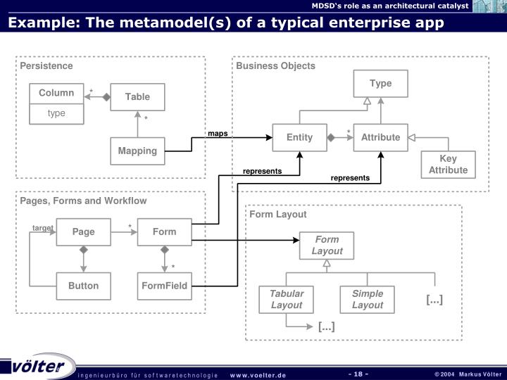 Example: The metamodel(s) of a typical enterprise app