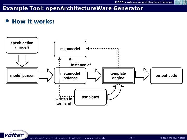 Example Tool: openArchitectureWare Generator