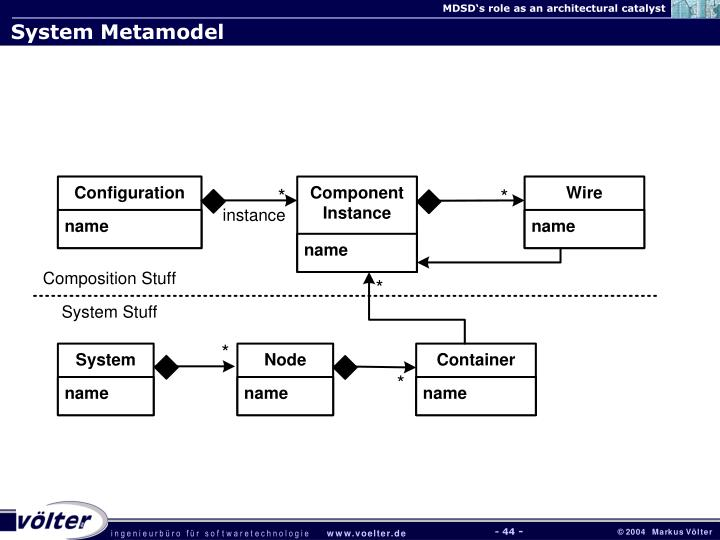 System Metamodel