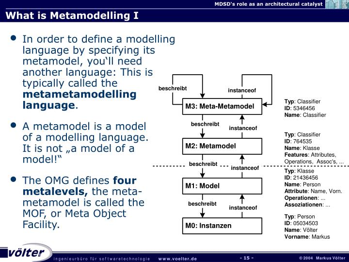 What is Metamodelling I