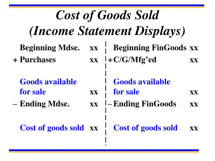 Cost of Goods Sold          (Income Statement Displays)
