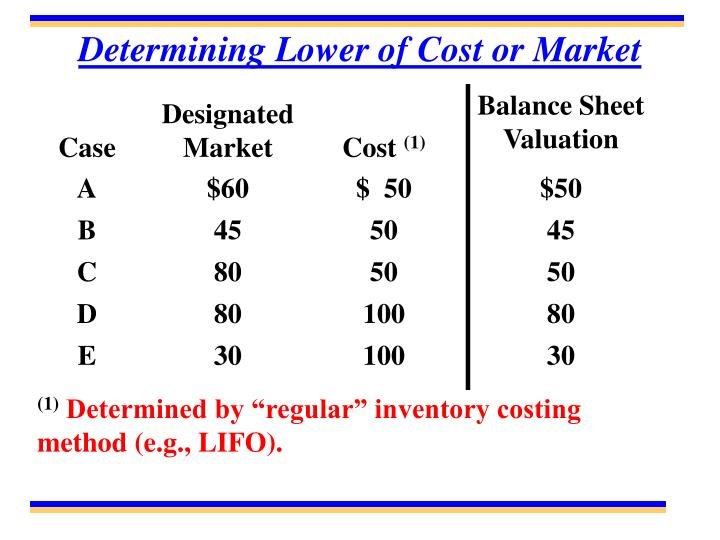 Determining Lower of Cost or Market