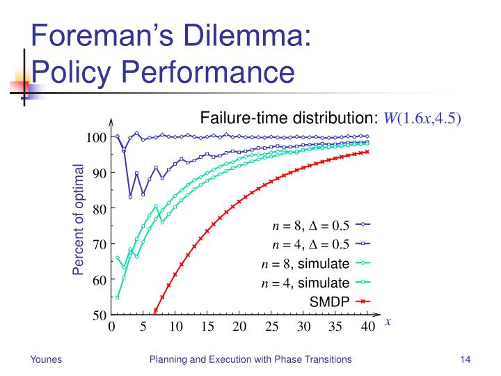Foreman's Dilemma: