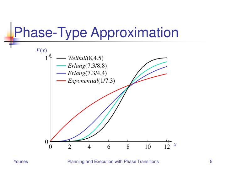 Phase-Type Approximation