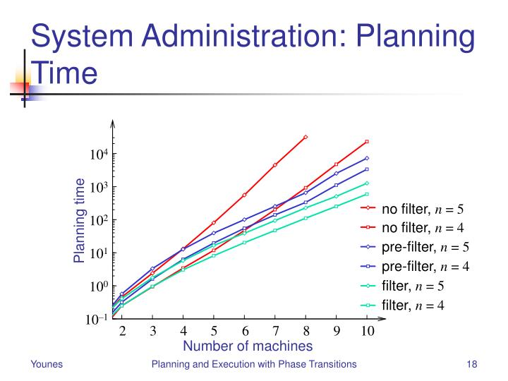 System Administration: Planning Time