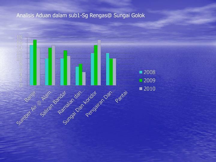 Analisis Aduan dalam sub1-Sg Rengas@ Sungai Golok