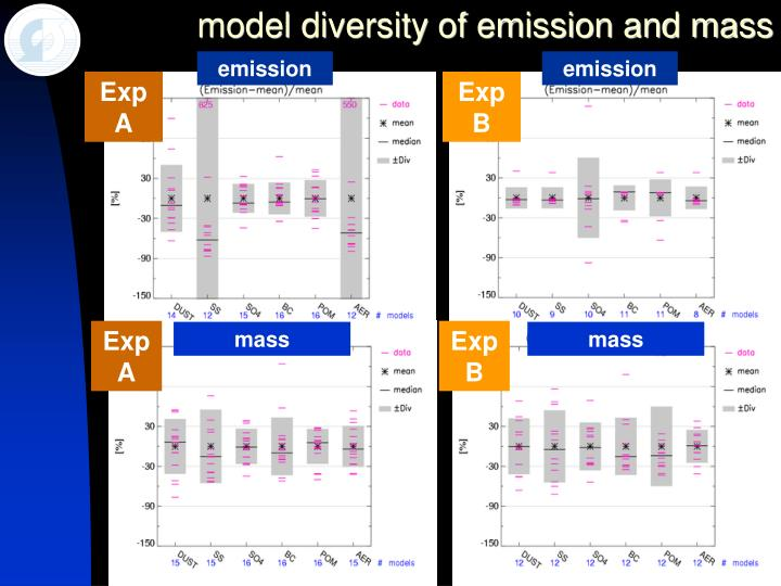model diversity of emission and mass