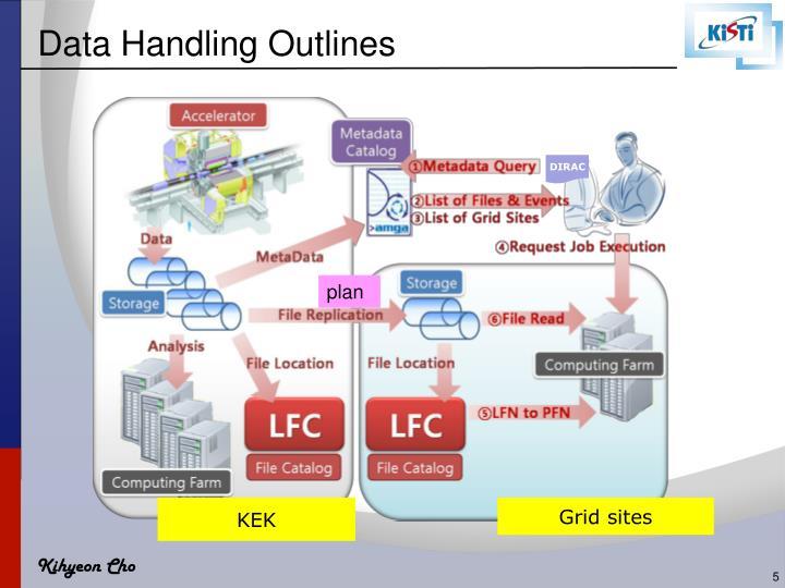 Data Handling Outlines