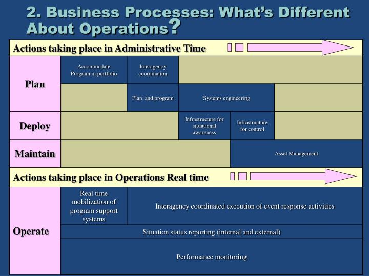 2. Business Processes: What's Different About Operations