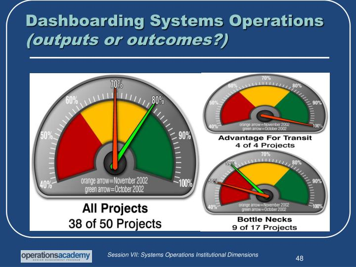 Dashboarding Systems Operations