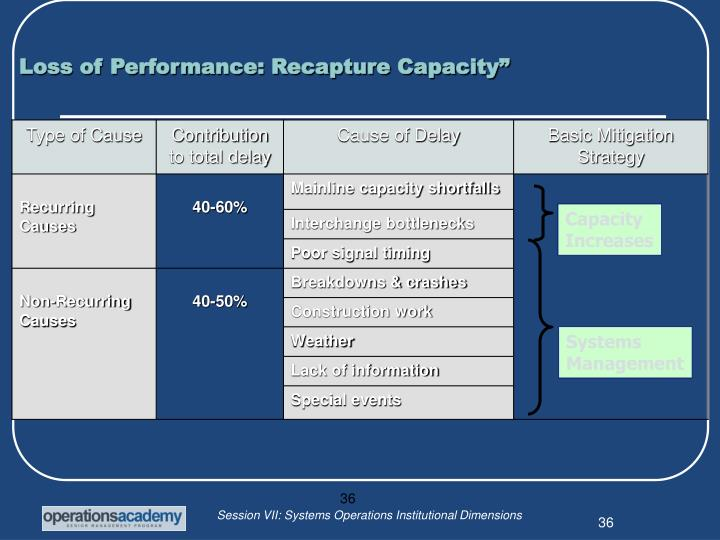 Loss of Performance: Recapture Capacity""