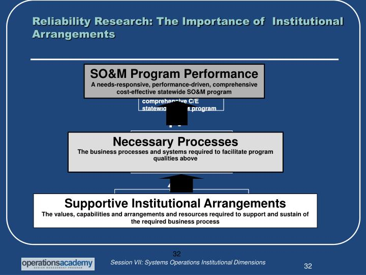 Reliability Research: The Importance of  Institutional Arrangements