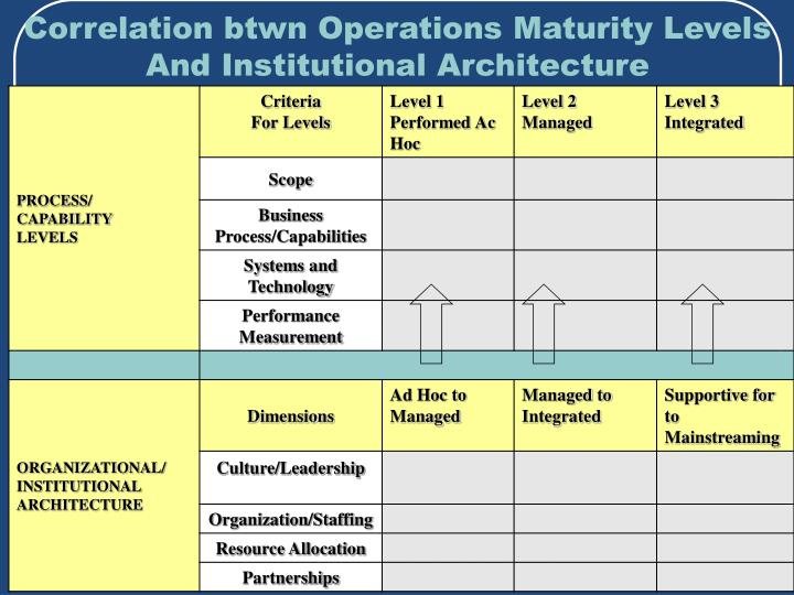 Correlation btwn Operations Maturity Levels