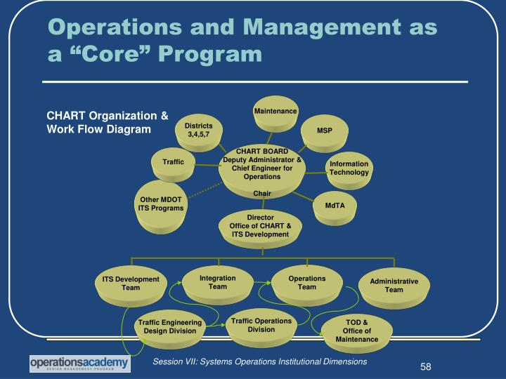 "Operations and Management as a ""Core"" Program"