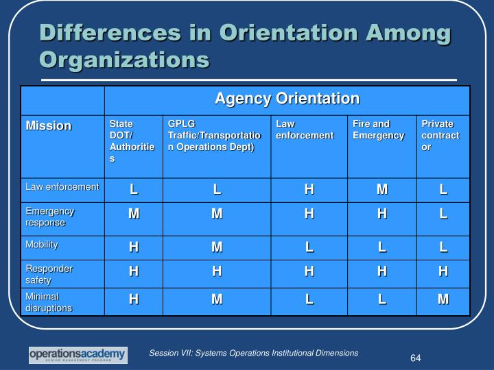 Differences in Orientation Among Organizations