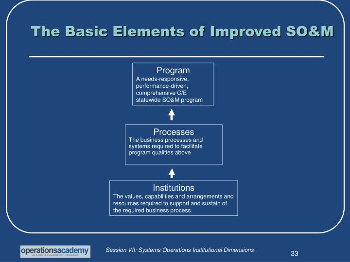 The Basic Elements of Improved SO&M