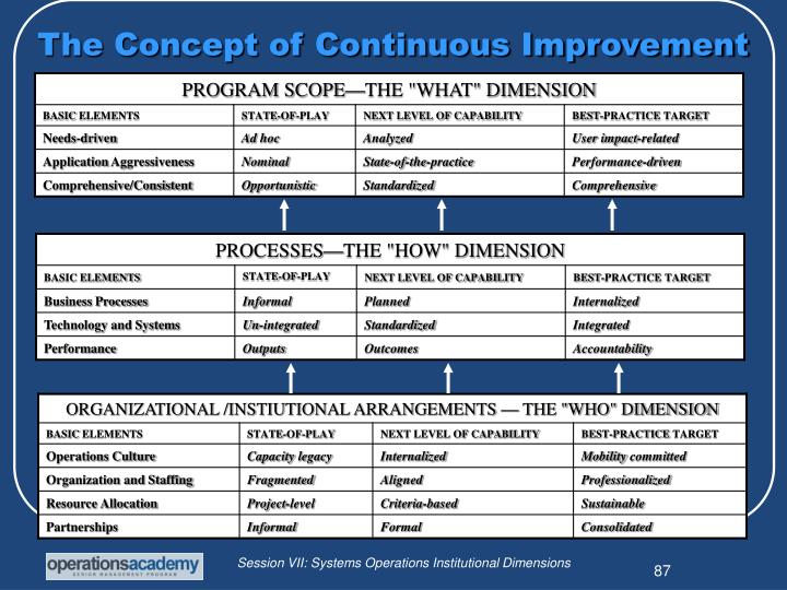The Concept of Continuous Improvement
