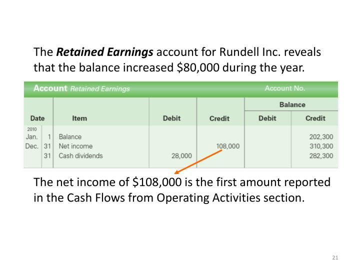 The net income of $108,000 is the first amount reported in the Cash Flows from Operating Activities section.