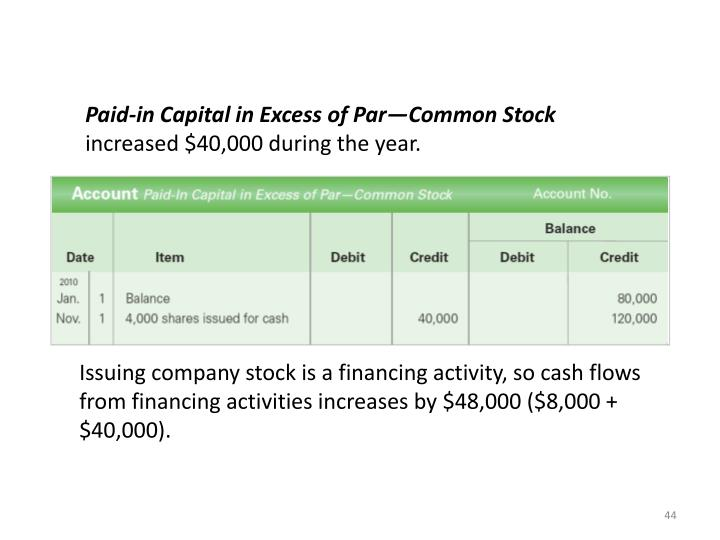 Paid-in Capital in Excess of Par—Common Stock