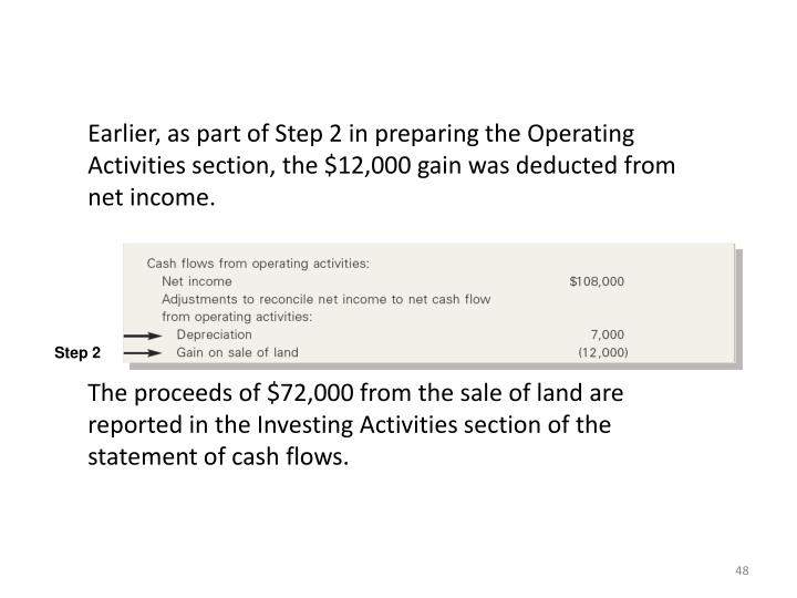 Earlier, as part of Step 2 in preparing the Operating Activities section, the $12,000 gain was deducted from net income.