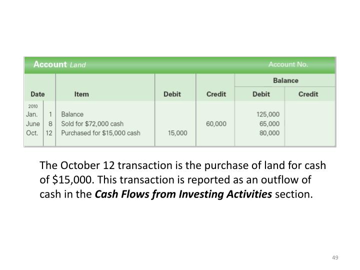 The October 12 transaction is the purchase of land for cash of $15,000. This transaction is reported as an outflow of cash in the