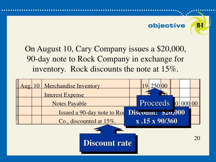 Aug. 10Merchandise Inventory19  250 00