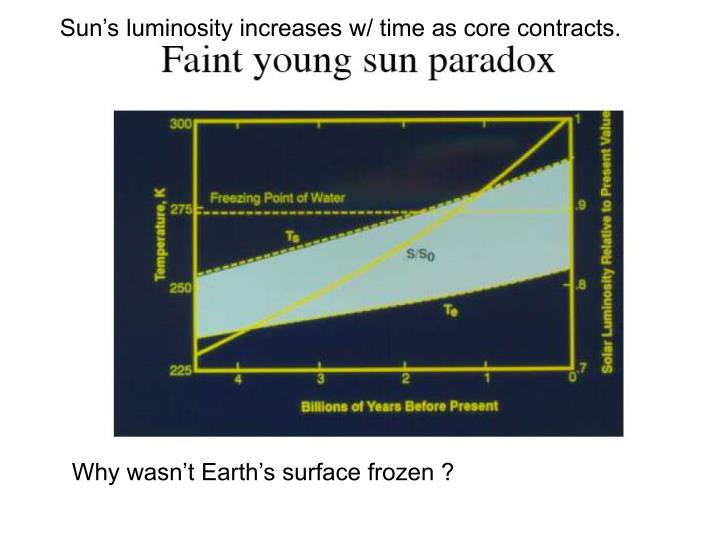 Sun's luminosity increases w/ time as core contracts.