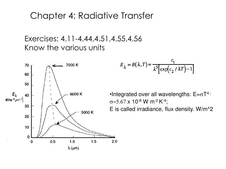 Chapter 4: Radiative Transfer