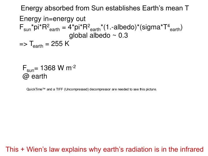 Energy absorbed from Sun establishes Earth's mean T