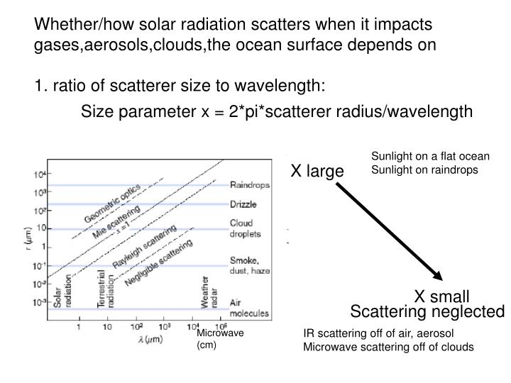 Whether/how solar radiation scatters when it impacts