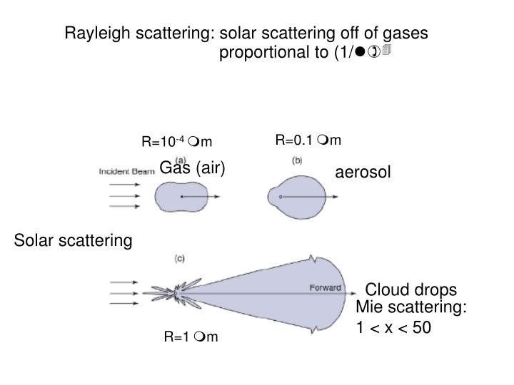 Rayleigh scattering: solar scattering off of gases