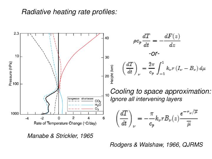 Radiative heating rate profiles: