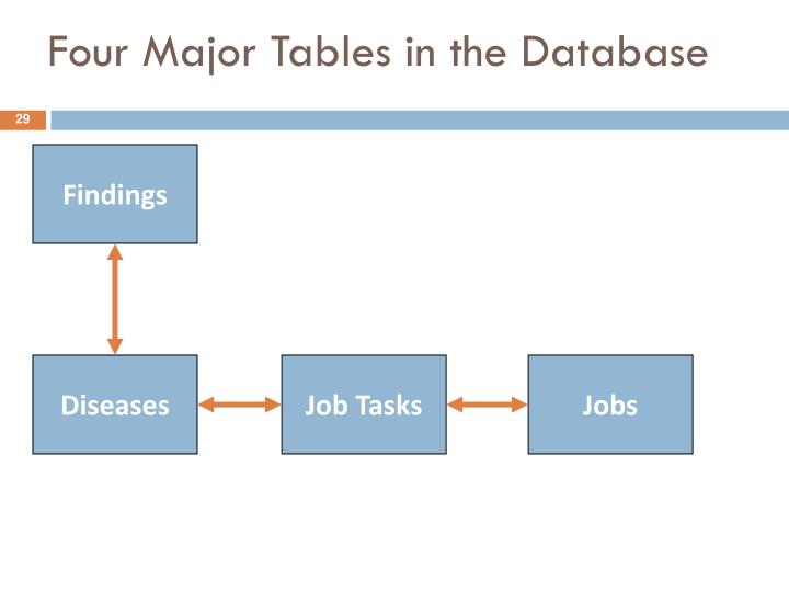 Four Major Tables in the Database