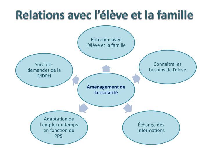 Relations avec l'élève et la famille