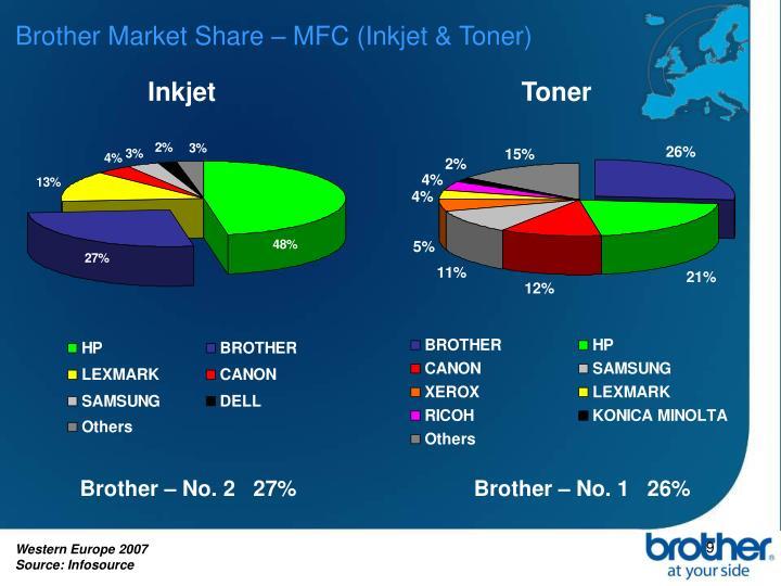 Brother Market Share – MFC (Inkjet & Toner)
