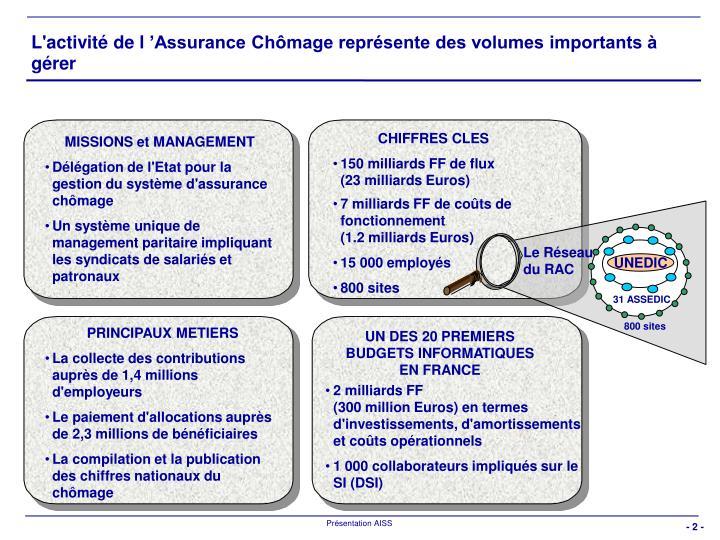 L'activité de l'Assurance Chômage représente des volumes importants à gérer