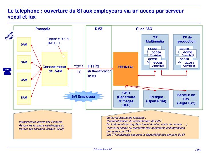 Le téléphone : ouverture du SI aux employeurs via un accès par serveur vocal et fax