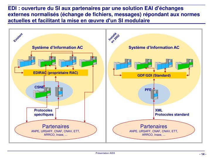 EDI : ouverture du SI aux partenaires par une solution EAI d'échanges externes normalisés (échange de fichiers, messages) répondant aux normes actuelles et facilitant la mise en œuvre d'un SI modulaire