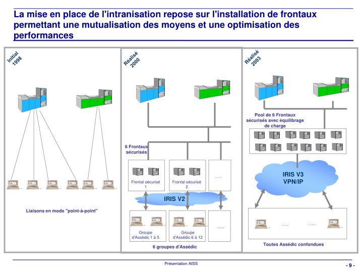 La mise en place de l'intranisation repose sur l'installation de frontaux permettant une mutualisation des moyens et une optimisation des performances