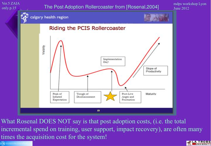 The Post Adoption Rollercoaster from [Rosenal,2004]