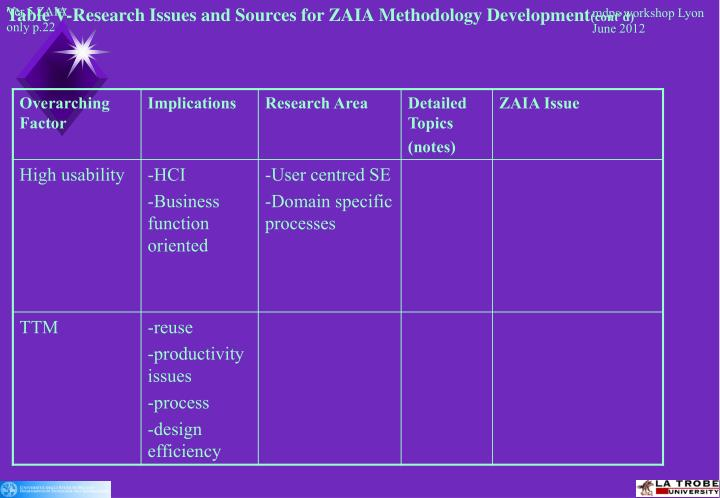 Table V-Research Issues and Sources for ZAIA Methodology Development