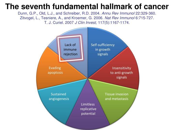 The seventh fundamental hallmark of cancer