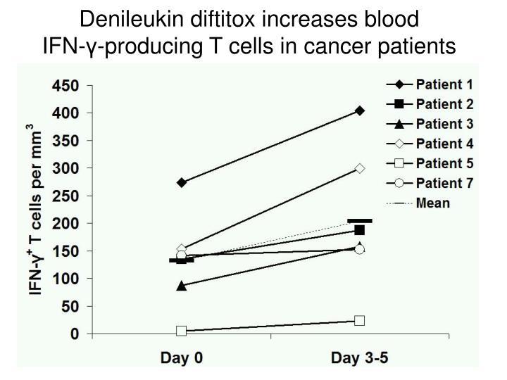 Denileukin diftitox increases blood